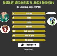 Aleksey Miranchuk vs Anton Terekhov h2h player stats