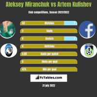 Aleksiej Miranczuk vs Artem Kulishev h2h player stats