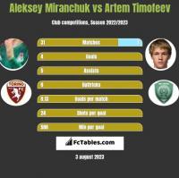 Aleksey Miranchuk vs Artem Timofeev h2h player stats