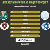 Aleksey Miranchuk vs Blagoy Georgiev h2h player stats