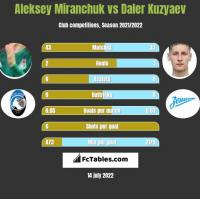 Aleksey Miranchuk vs Daler Kuzyaev h2h player stats