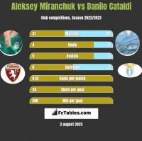 Aleksiej Miranczuk vs Danilo Cataldi h2h player stats