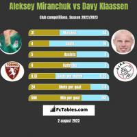 Aleksey Miranchuk vs Davy Klaassen h2h player stats