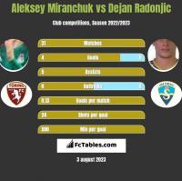 Aleksey Miranchuk vs Dejan Radonjic h2h player stats