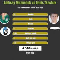 Aleksey Miranchuk vs Denis Tkachuk h2h player stats