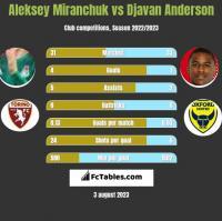 Aleksiej Miranczuk vs Djavan Anderson h2h player stats