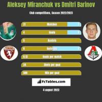 Aleksey Miranchuk vs Dmitri Barinov h2h player stats