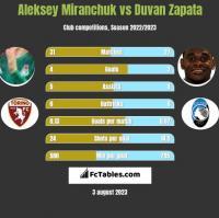 Aleksey Miranchuk vs Duvan Zapata h2h player stats