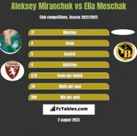 Aleksey Miranchuk vs Elia Meschak h2h player stats