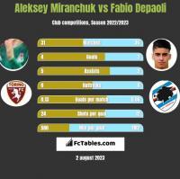 Aleksiej Miranczuk vs Fabio Depaoli h2h player stats