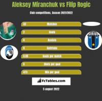 Aleksiej Miranczuk vs Filip Rogic h2h player stats