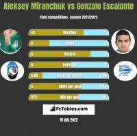 Aleksiej Miranczuk vs Gonzalo Escalante h2h player stats