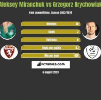 Aleksey Miranchuk vs Grzegorz Krychowiak h2h player stats