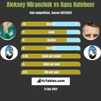 Aleksey Miranchuk vs Hans Hateboer h2h player stats
