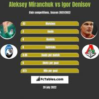 Aleksey Miranchuk vs Igor Denisov h2h player stats