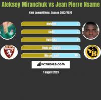 Aleksey Miranchuk vs Jean Pierre Nsame h2h player stats