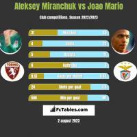 Aleksey Miranchuk vs Joao Mario h2h player stats