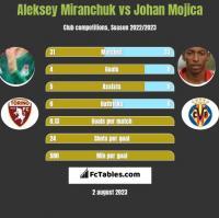 Aleksey Miranchuk vs Johan Mojica h2h player stats