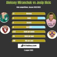 Aleksey Miranchuk vs Josip Ilicic h2h player stats