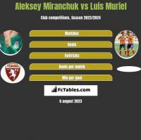 Aleksey Miranchuk vs Luis Muriel h2h player stats