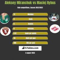Aleksey Miranchuk vs Maciej Rybus h2h player stats