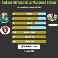 Aleksey Miranchuk vs Magomed Ozdoev h2h player stats