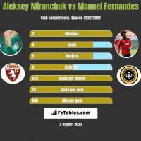 Aleksey Miranchuk vs Manuel Fernandes h2h player stats