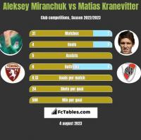 Aleksey Miranchuk vs Matias Kranevitter h2h player stats