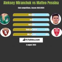 Aleksiej Miranczuk vs Matteo Pessina h2h player stats