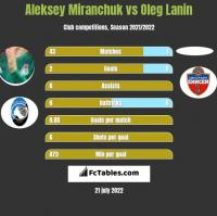 Aleksey Miranchuk vs Oleg Lanin h2h player stats