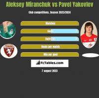 Aleksey Miranchuk vs Pavel Yakovlev h2h player stats