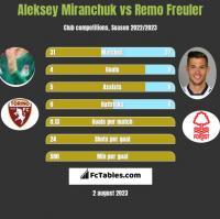 Aleksiej Miranczuk vs Remo Freuler h2h player stats