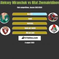 Aleksey Miranchuk vs Rifat Zhemaletdinov h2h player stats