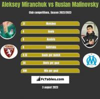 Aleksiej Miranczuk vs Rusłan Malinowski h2h player stats