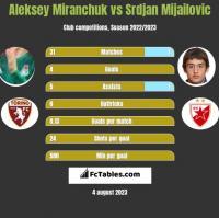 Aleksey Miranchuk vs Srdjan Mijailovic h2h player stats