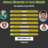 Aleksey Miranchuk vs Taras Mikhalik h2h player stats