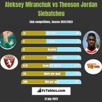 Aleksey Miranchuk vs Theoson Jordan Siebatcheu h2h player stats