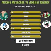 Aleksey Miranchuk vs Vladislav Ignatiev h2h player stats