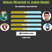 Aleksiej Miranczuk vs Joakim Maehle h2h player stats