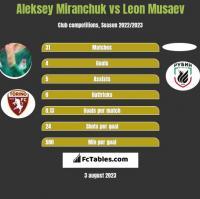 Aleksey Miranchuk vs Leon Musaev h2h player stats