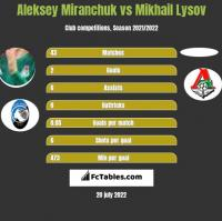 Aleksey Miranchuk vs Mikhail Lysov h2h player stats