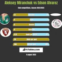 Aleksey Miranchuk vs Edson Alvarez h2h player stats