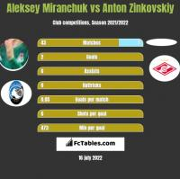Aleksey Miranchuk vs Anton Zinkovskiy h2h player stats