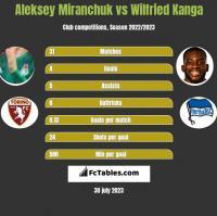 Aleksey Miranchuk vs Wilfried Kanga h2h player stats