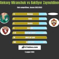 Aleksey Miranchuk vs Baktiyor Zaynutdinov h2h player stats