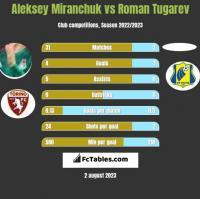 Aleksey Miranchuk vs Roman Tugarev h2h player stats