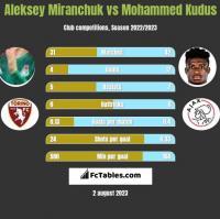 Aleksey Miranchuk vs Mohammed Kudus h2h player stats