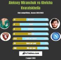 Aleksey Miranchuk vs Khvicha Kvaratskhelia h2h player stats