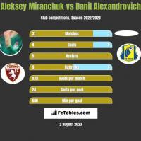 Aleksey Miranchuk vs Danil Alexandrovich h2h player stats