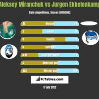 Aleksey Miranchuk vs Jurgen Ekkelenkamp h2h player stats